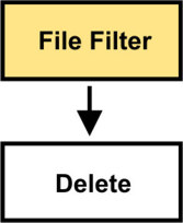 how to delete ftp files faster